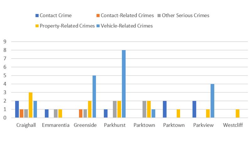 June-Crime-comparison-by-suburb
