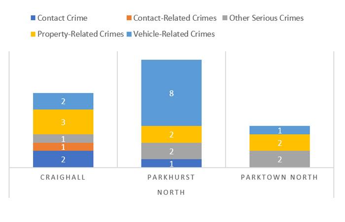 Suburb-Crime-Catagory-Comparison---North