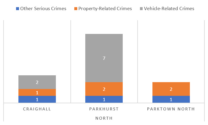 Suburb-Crime-Catagory-Comparison---North