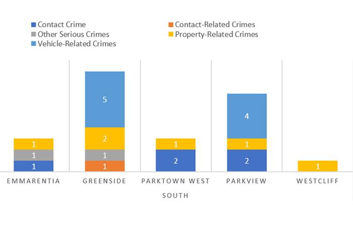Suburb-Crime-Catagory-Comparison---South