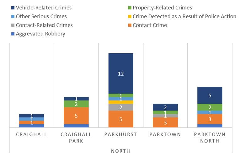 Suburb-Crime-Category-Comparison---North