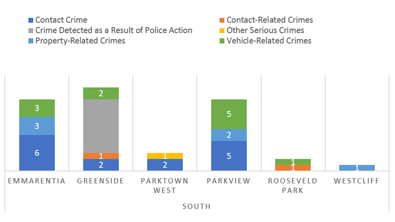 Suburb-Crime-Category-Comparison---South