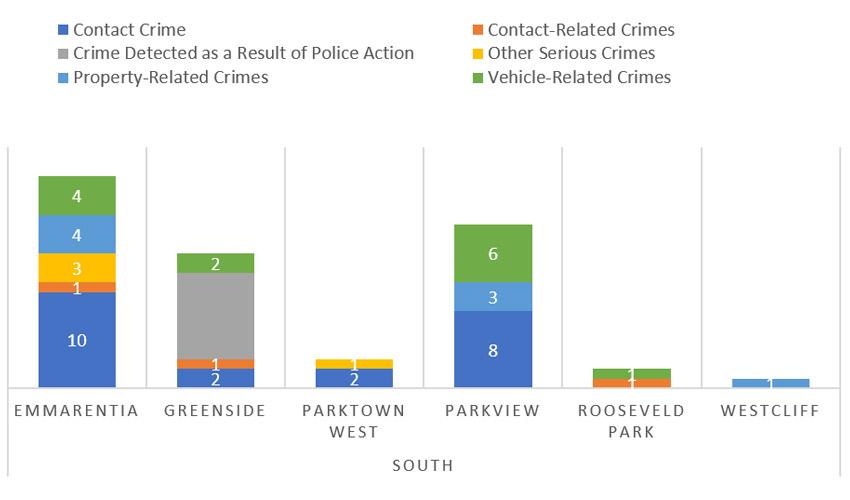 Suburb-Crime-Category-Comparison---South