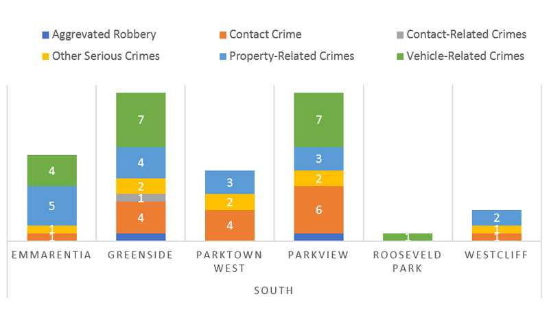 Suburb-Crime-Category-Comparison--South
