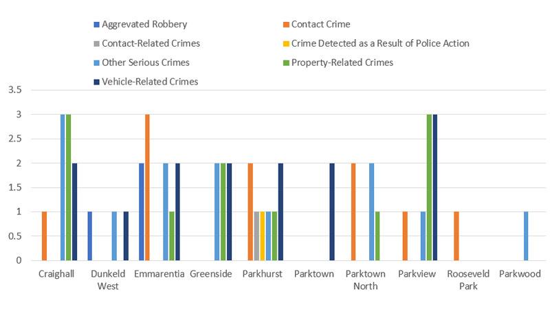 August-Crime-comparison-by-suburb