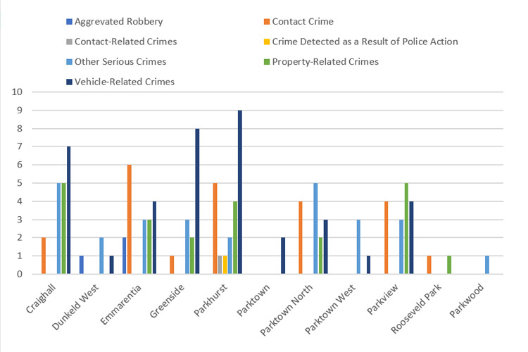 August-Crime-comparison-by-suburb