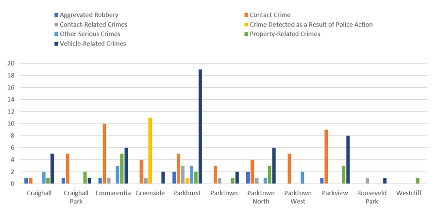 July-Crime-comparison-by-suburb