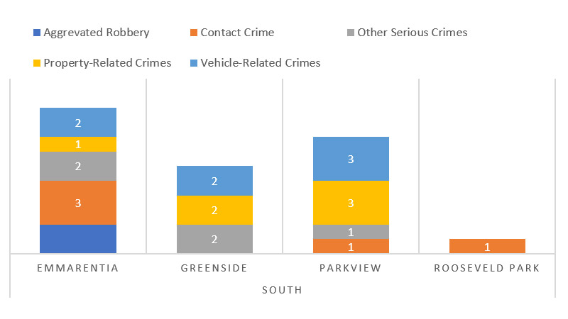 Suburb-Crime-Catagory-Comparison---South