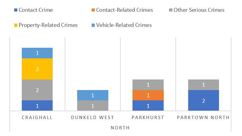 Suburb-Crime-Category-Comparison---North